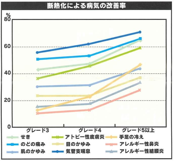 新建ハウジング2010年.7.30 vol521より 近畿大学 岩前先生の調査結果より